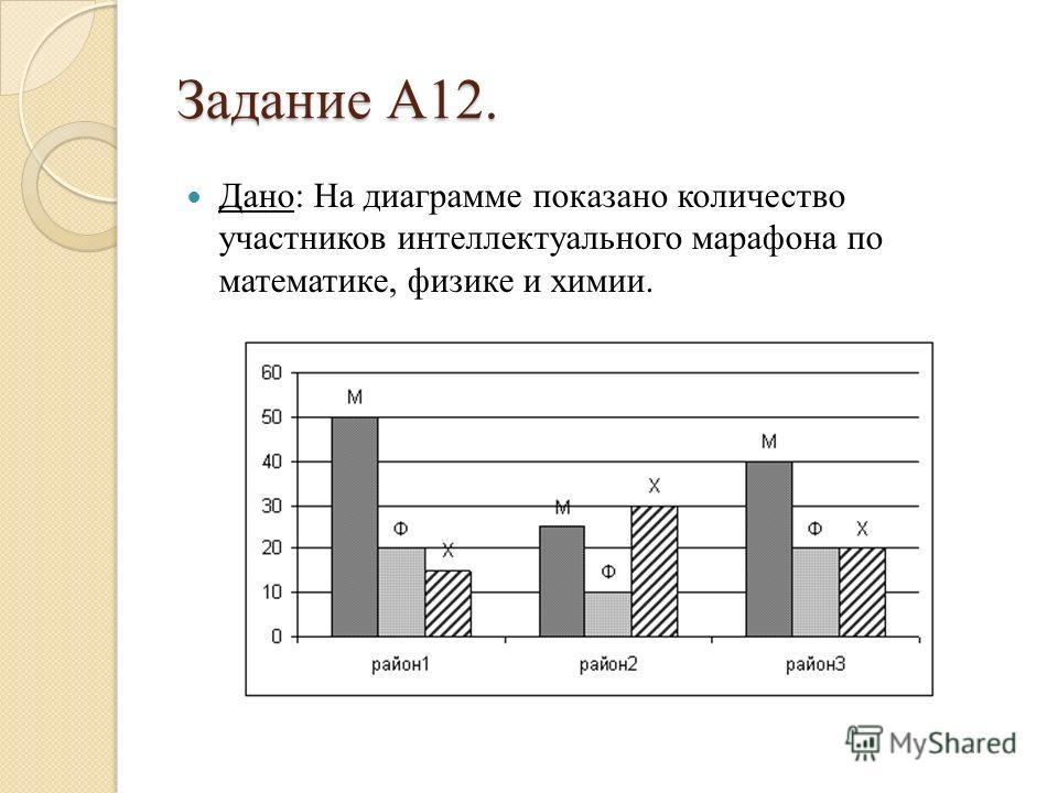 Задание А12. Дано: На диаграмме показано количество участников интеллектуального марафона по математике, физике и химии.