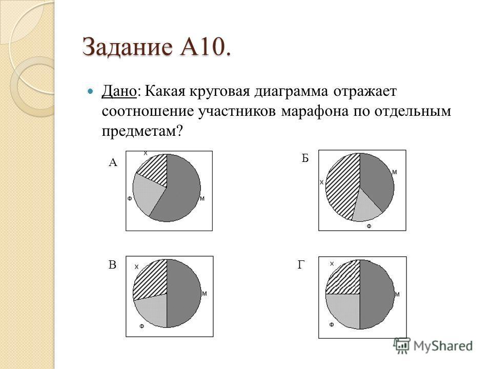 Задание А10. Дано: Какая круговая диаграмма отражает соотношение участников марафона по отдельным предметам? А Б ГВ