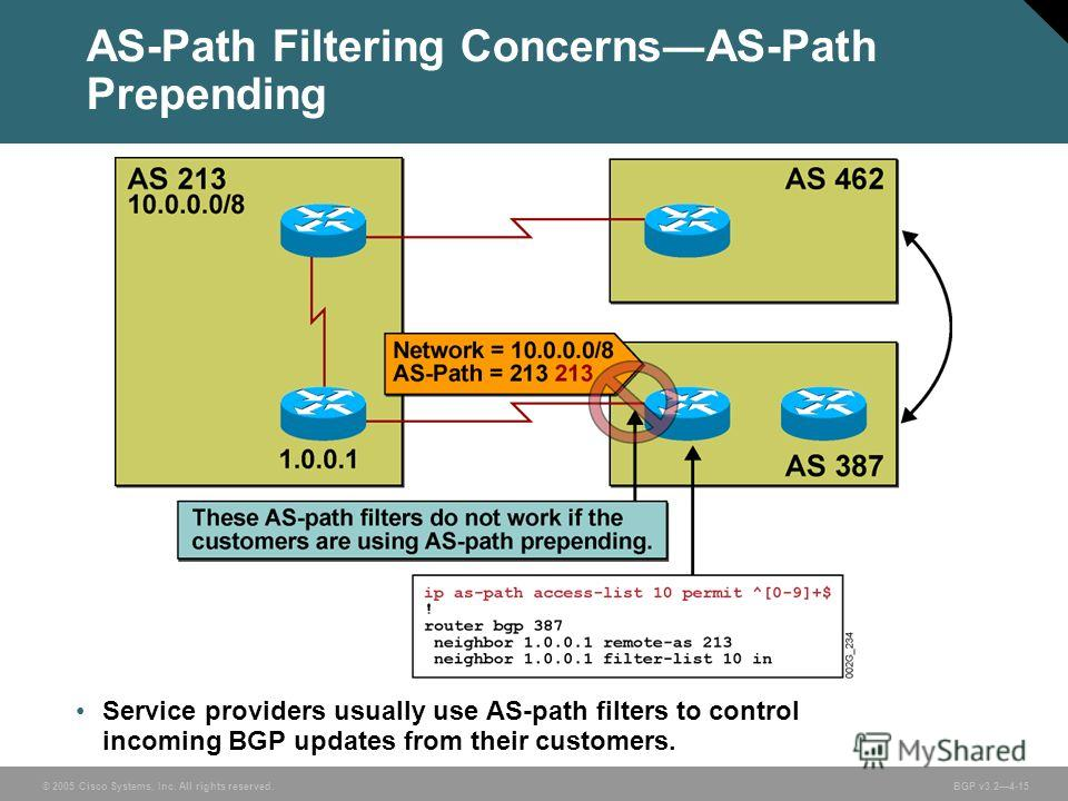 © 2005 Cisco Systems, Inc. All rights reserved. BGP v3.24-15 Service providers usually use AS-path filters to control incoming BGP updates from their customers. AS-Path Filtering ConcernsAS-Path Prepending