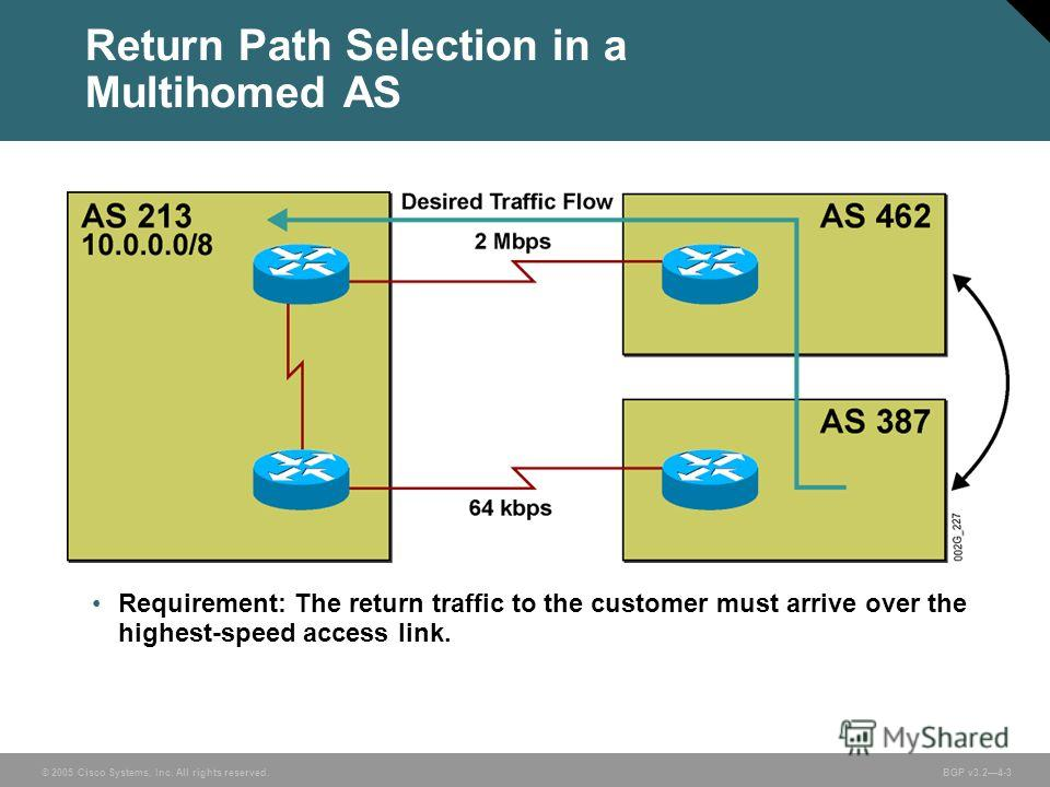 © 2005 Cisco Systems, Inc. All rights reserved. BGP v3.24-3 Return Path Selection in a Multihomed AS Requirement: The return traffic to the customer must arrive over the highest-speed access link.