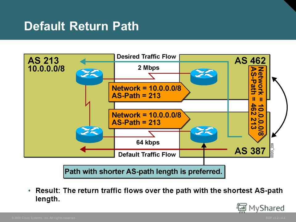 © 2005 Cisco Systems, Inc. All rights reserved. BGP v3.24-4 Default Return Path Result: The return traffic flows over the path with the shortest AS-path length.