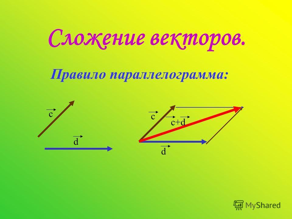 Сложение векторов. Правило параллелограмма: с d c d c+d
