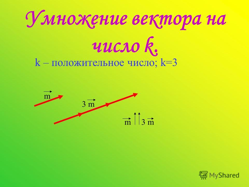Умножение вектора на число k. k – положительное число; k=3 m 3 m m 3 m