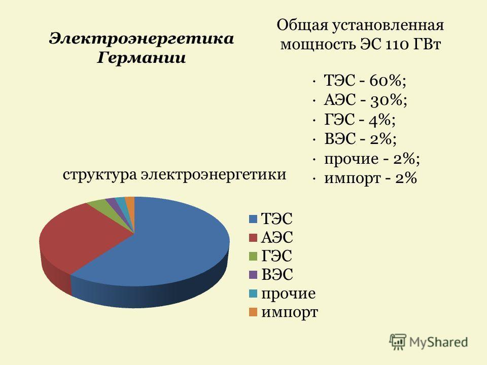 · ТЭС - 60%; · АЭС - 30%; · ГЭС - 4%; · ВЭС - 2%; · прочие - 2%; · импорт - 2% Общая установленная мощность ЭС 110 ГВт Электроэнергетика Германии