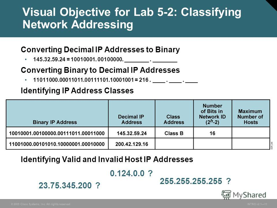 © 2005 Cisco Systems, Inc. All rights reserved. INTRO v2.111 Visual Objective for Lab 5-2: Classifying Network Addressing 23.75.345.200 ? 255.255.255.255 ? 0.124.0.0 ? Converting Decimal IP Addresses to Binary 145.32.59.24 = 10010001. 00100000. _____