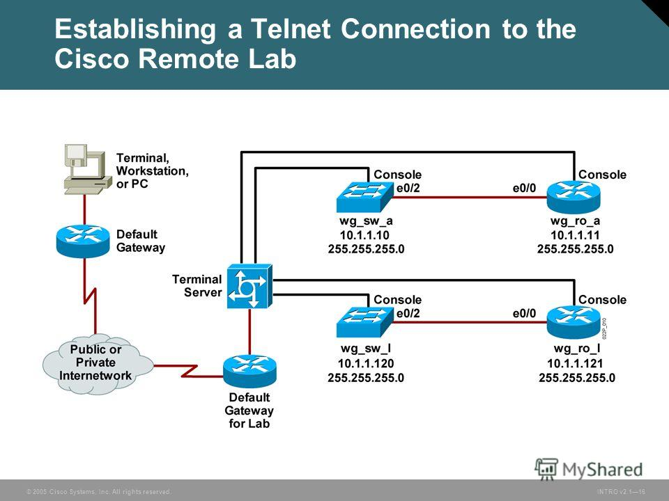© 2005 Cisco Systems, Inc. All rights reserved. INTRO v2.116 Establishing a Telnet Connection to the Cisco Remote Lab