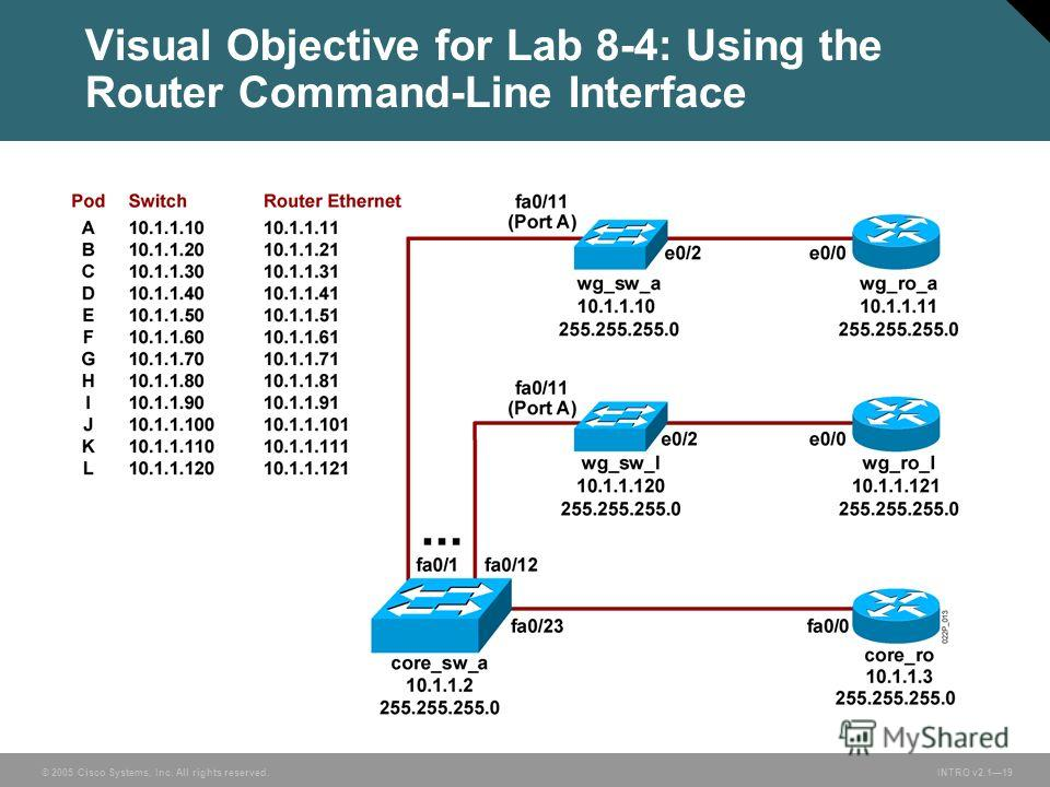© 2005 Cisco Systems, Inc. All rights reserved. INTRO v2.119 Visual Objective for Lab 8-4: Using the Router Command-Line Interface