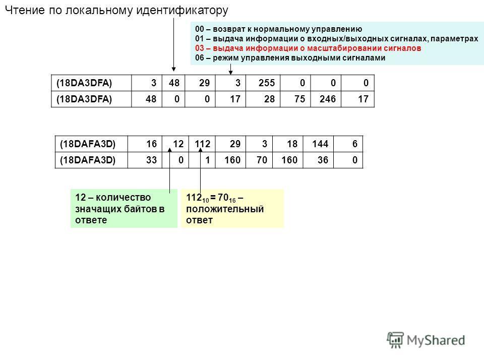 (18DA3DFA)348293255000 (18DA3DFA)480017287524617 Чтение по локальному идентификатору (18DAFA3D)1612112293181446 (18DAFA3D)330116070160360 12 – количество значащих байтов в ответе 112 10 = 70 16 – положительный ответ 00 – возврат к нормальному управле