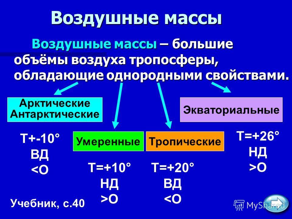 Воздушные массы Воздушные массы – большие объёмы воздуха тропосферы, обладающие однородными свойствами. Учебник, с.40 Арктические Антарктические Умеренные Тропические Экваториальные Т+-10° ВД O Т=+20° ВД O