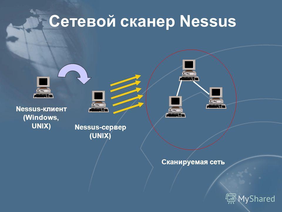 Сетевой сканер Nessus Nessus-сервер (UNIX) Nessus-клиент (Windows, UNIX) Сканируемая сеть
