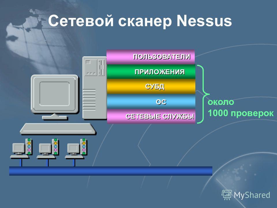 ПРИЛОЖЕНИЯ СУБД ОС СЕТЕВЫЕ СЛУЖБЫ ПОЛЬЗОВАТЕЛИ Сетевой сканер Nessus около 1000 проверок