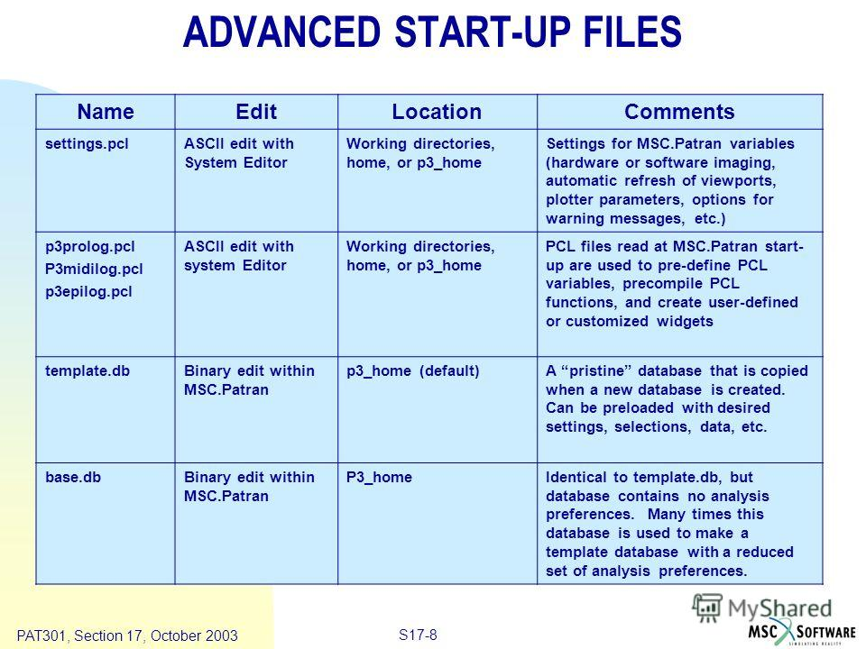 Copyright ® 2000 MSC.Software Results S17-8 PAT301, Section 17, October 2003 ADVANCED START-UP FILES NameEditLocationComments settings.pclASCII edit with System Editor Working directories, home, or p3_home Settings for MSC.Patran variables (hardware