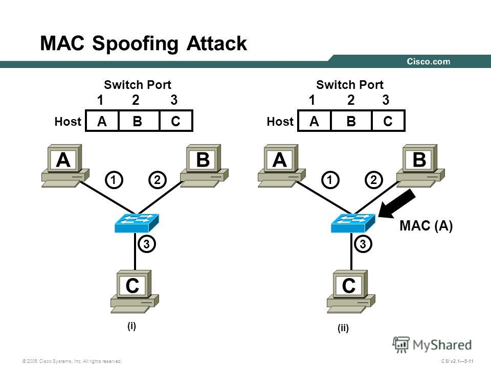 © 2005 Cisco Systems, Inc. All rights reserved. CSI v2.15-11 MAC Spoofing Attack (i) (ii) MAC (A) 1212 3 AB C Switch Port Host Switch Port Host 1212 3 AB C ABC 123 AC 13 B 2
