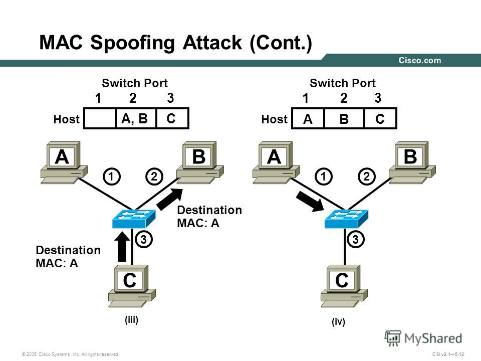 © 2005 Cisco Systems, Inc. All rights reserved. CSI v2.15-12 MAC Spoofing Attack (Cont.) (iii) (iv) Destination MAC: A A, B C Switch Port Host Switch Port Host Destination MAC: A 1212 3 AB C 1212 3 AB C 123 ABC 123