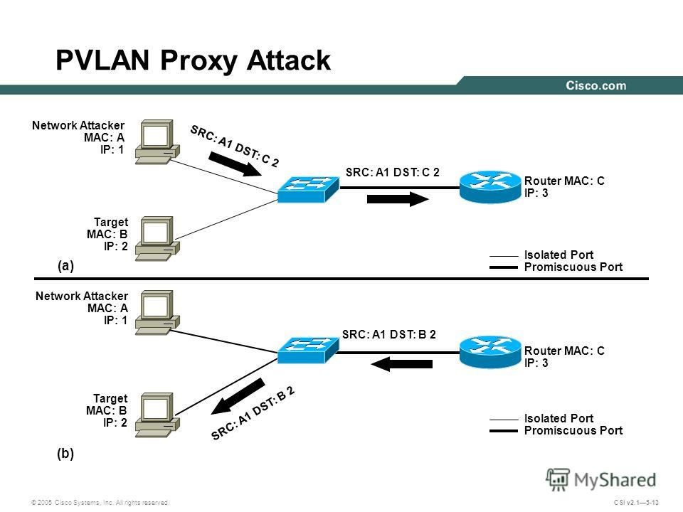 © 2005 Cisco Systems, Inc. All rights reserved. CSI v2.15-13 PVLAN Proxy Attack Router MAC: C IP: 3 SRC: A1 DST: B 2 Isolated Port Promiscuous Port (b) (a) Router MAC: C IP: 3 SRC: A1 DST: C 2 SRC: A1 DST: B 2 Network Attacker MAC: A IP: 1 Isolated P