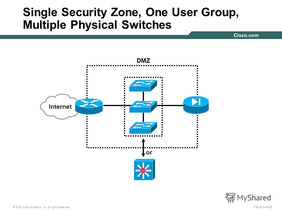 © 2005 Cisco Systems, Inc. All rights reserved. CSI v2.15-23 Single Security Zone, One User Group, Multiple Physical Switches DMZ or Internet