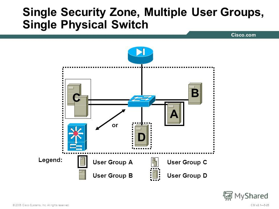 © 2005 Cisco Systems, Inc. All rights reserved. CSI v2.15-25 Single Security Zone, Multiple User Groups, Single Physical Switch User Group AUser Group C User Group BUser Group D or Legend: A B C D