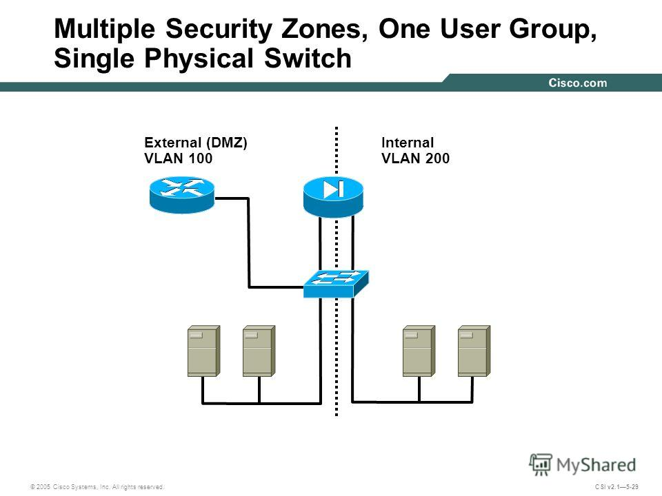 © 2005 Cisco Systems, Inc. All rights reserved. CSI v2.15-29 Multiple Security Zones, One User Group, Single Physical Switch External (DMZ) VLAN 100 Internal VLAN 200