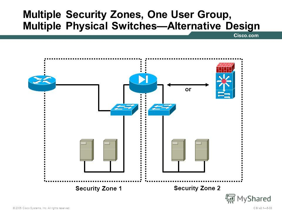 © 2005 Cisco Systems, Inc. All rights reserved. CSI v2.15-33 Multiple Security Zones, One User Group, Multiple Physical SwitchesAlternative Design Security Zone 1 or Security Zone 2