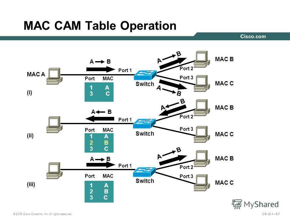 © 2005 Cisco Systems, Inc. All rights reserved. CSI v2.15-7 MAC CAM Table Operation AB AB AB MAC A (i) (ii) (iii) Switch Port MAC 1 A 3 C 1A 2B 3C 1A 2B 3 C A B Port 3 Port 2 A B MAC B MAC C MAC B MAC C MAC B MAC C Port 1