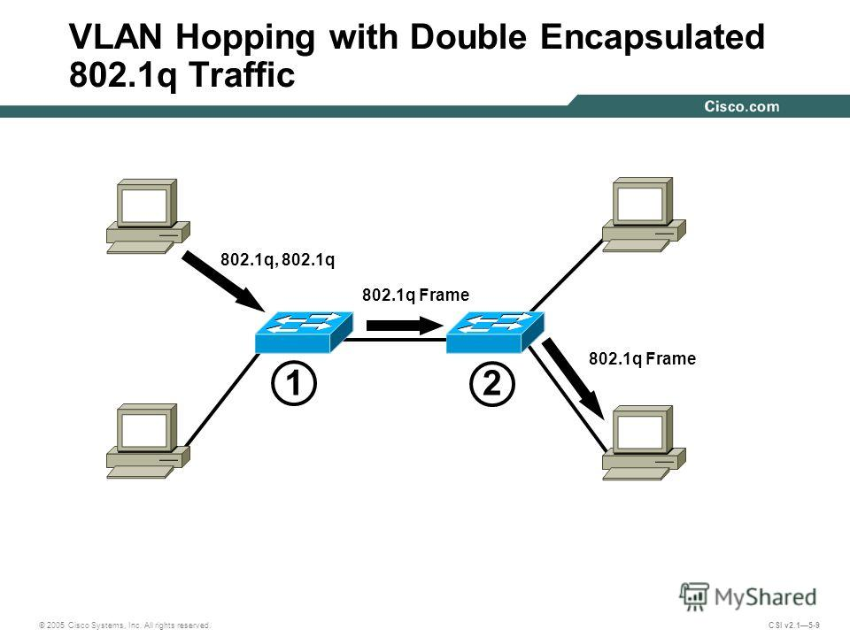 © 2005 Cisco Systems, Inc. All rights reserved. CSI v2.15-9 VLAN Hopping with Double Encapsulated 802.1q Traffic 802.1q, 802.1q 802.1q Frame 2 1