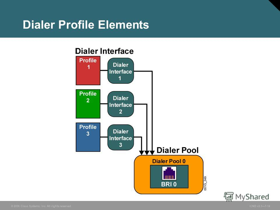 © 2006 Cisco Systems, Inc. All rights reserved. ICND v2.37-14 Dialer Profile Elements