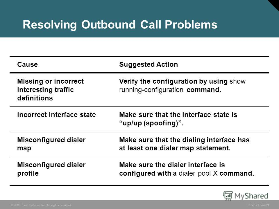 © 2006 Cisco Systems, Inc. All rights reserved. ICND v2.37-24 Resolving Outbound Call Problems Cause Missing or incorrect interesting traffic definitions Incorrect interface state Misconfigured dialer map Misconfigured dialer profile Suggested Action