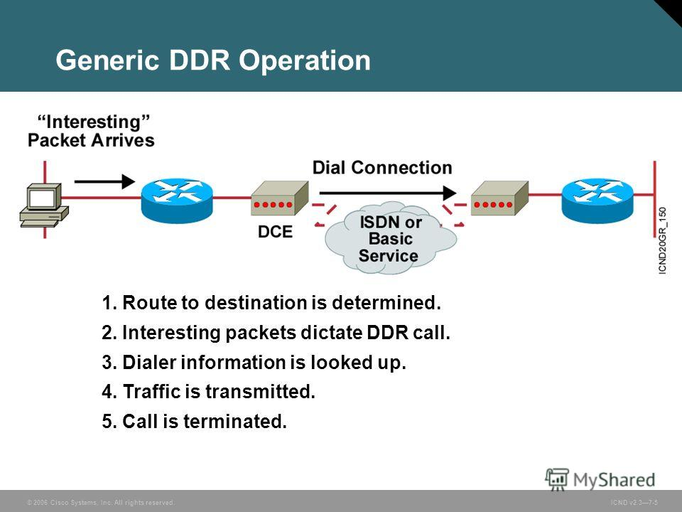 © 2006 Cisco Systems, Inc. All rights reserved. ICND v2.37-5 1. Route to destination is determined. 2. Interesting packets dictate DDR call. 3. Dialer information is looked up. 4. Traffic is transmitted. 5. Call is terminated. Generic DDR Operation