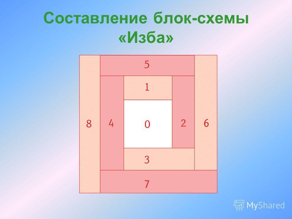 Составление блок-схемы «Изба»