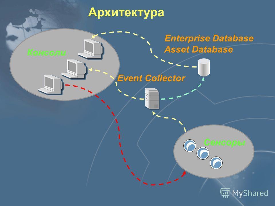 Архитектура Сенсоры Консоли Enterprise Database Asset Database Event Collector