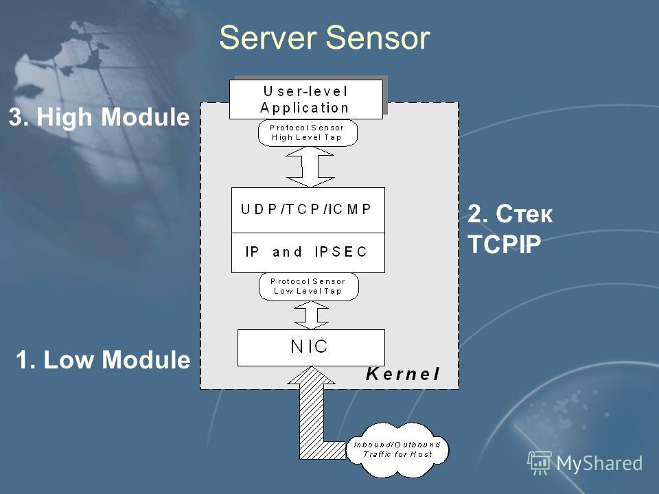 Server Sensor 2. Стек TCPIP 1. Low Module 3. High Module