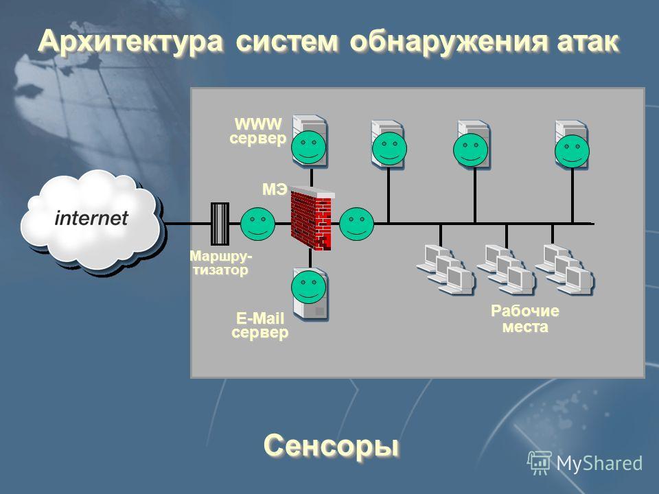Архитектура систем обнаружения атак E-Mail сервер WWWсервер Рабочие места Маршру- тизатор МЭ Сенсоры Сенсоры