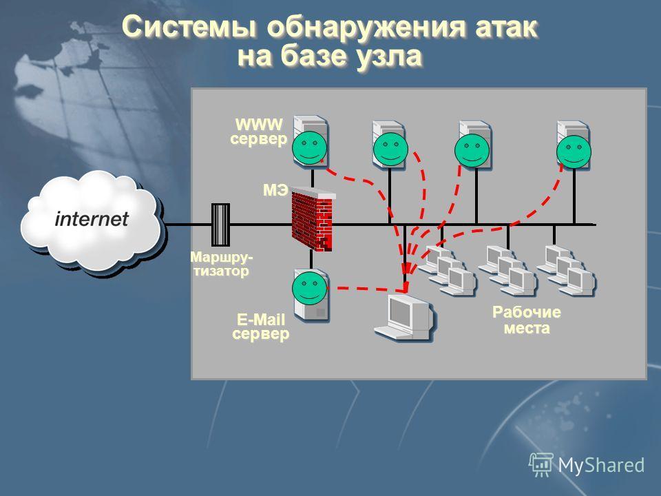 E-Mail сервер WWWсервер Рабочие места Маршру- тизатор МЭ Системы обнаружения атак на базе узла