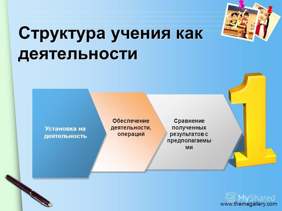 www.themegallery.com Структура учения как деятельности Установка на деятельность Сравнение полученных результатов с предполагаемы ми Обеспечение деятельности, операций