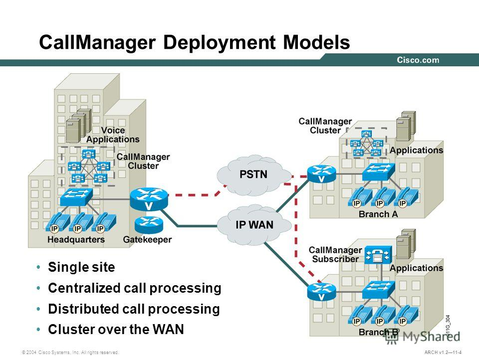 © 2004 Cisco Systems, Inc. All rights reserved. ARCH v1.211-4 CallManager Deployment Models Single site Centralized call processing Distributed call processing Cluster over the WAN