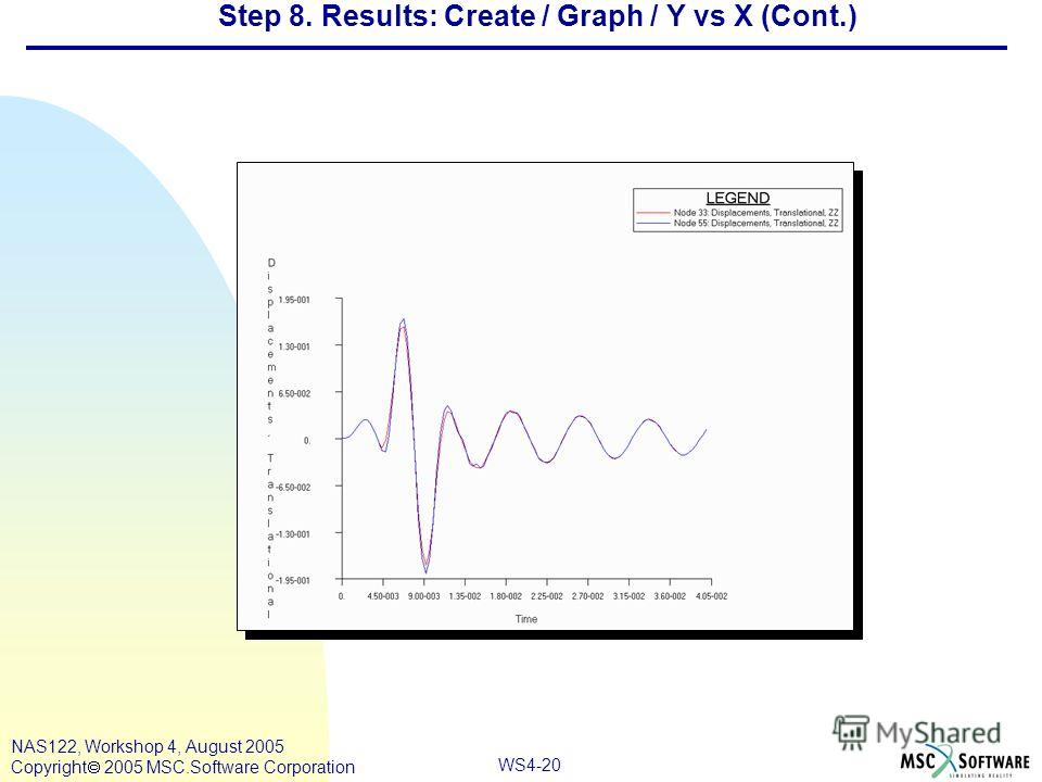 WS4-20 NAS122, Workshop 4, August 2005 Copyright 2005 MSC.Software Corporation Step 8. Results: Create / Graph / Y vs X (Cont.)