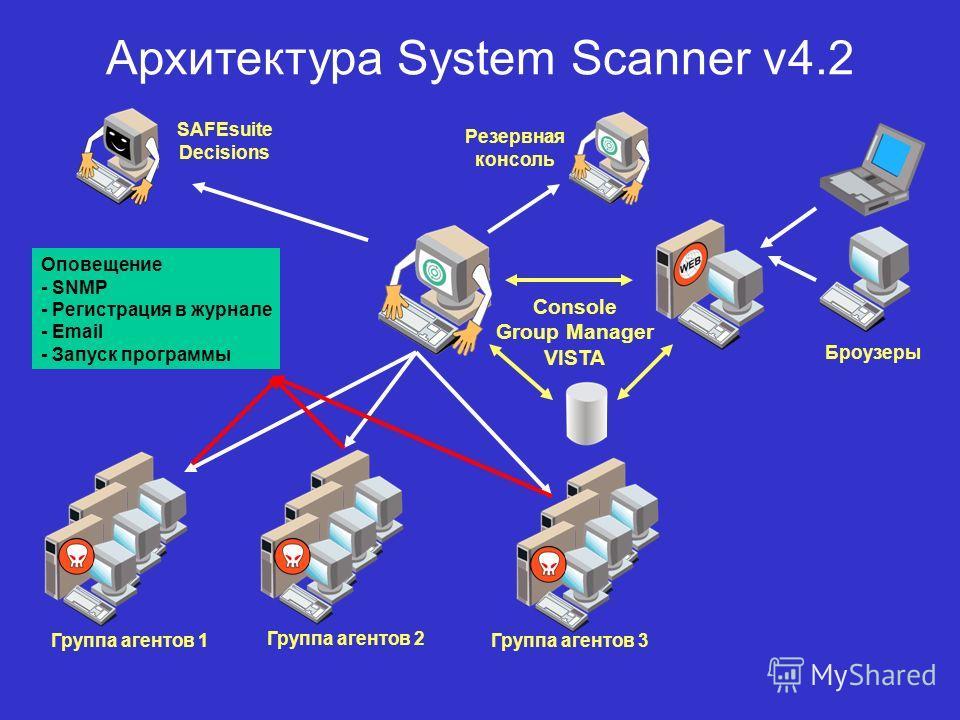 Архитектура System Scanner v4.2 Группа агентов 2 Группа агентов 3 Группа агентов 1 Броузеры SAFEsuite Decisions Оповещение - SNMP - Регистрация в журнале - Email - Запуск программы Console Group Manager VISTA Резервная консоль