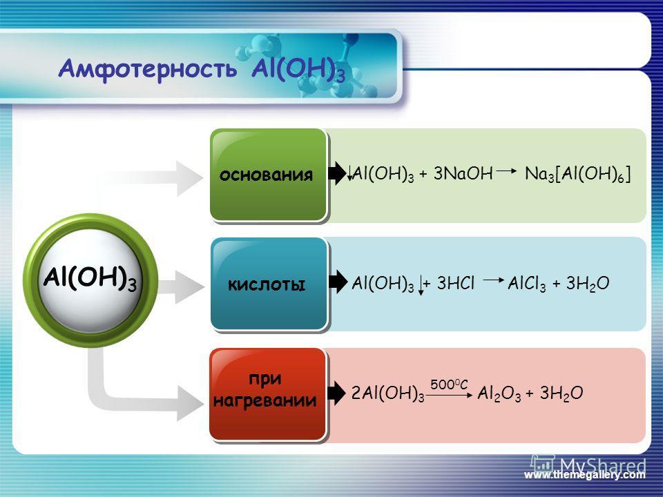 www.themegallery.com Al(OH) 3 основания кислоты при нагревании Al(OH) 3 + 3NaOH Na 3 [Al(OH) 6 ] Al(OH) 3 + 3HCl AlCl 3 + 3H 2 O 2Al(OH) 3 Al 2 O 3 + 3H 2 O 500 0 C Амфотерность Al(OH) 3