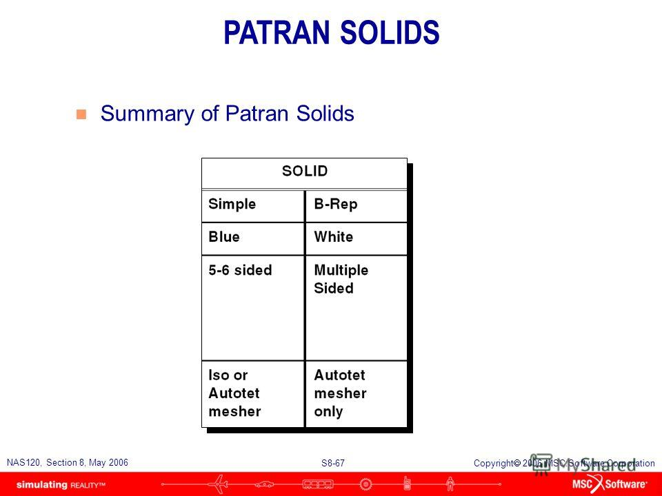 S8-67 NAS120, Section 8, May 2006 Copyright 2006 MSC.Software Corporation n Summary of Patran Solids PATRAN SOLIDS