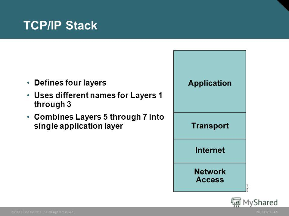 © 2005 Cisco Systems, Inc. All rights reserved.INTRO v2.14-5 Defines four layers Uses different names for Layers 1 through 3 Combines Layers 5 through 7 into single application layer TCP/IP Stack
