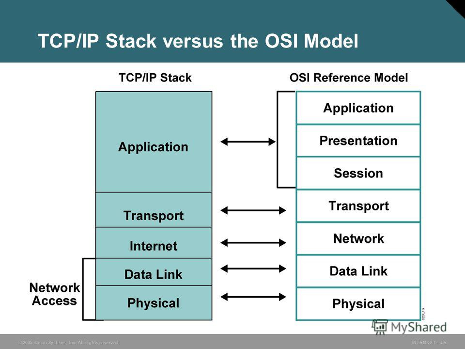 © 2005 Cisco Systems, Inc. All rights reserved.INTRO v2.14-6 TCP/IP Stack versus the OSI Model
