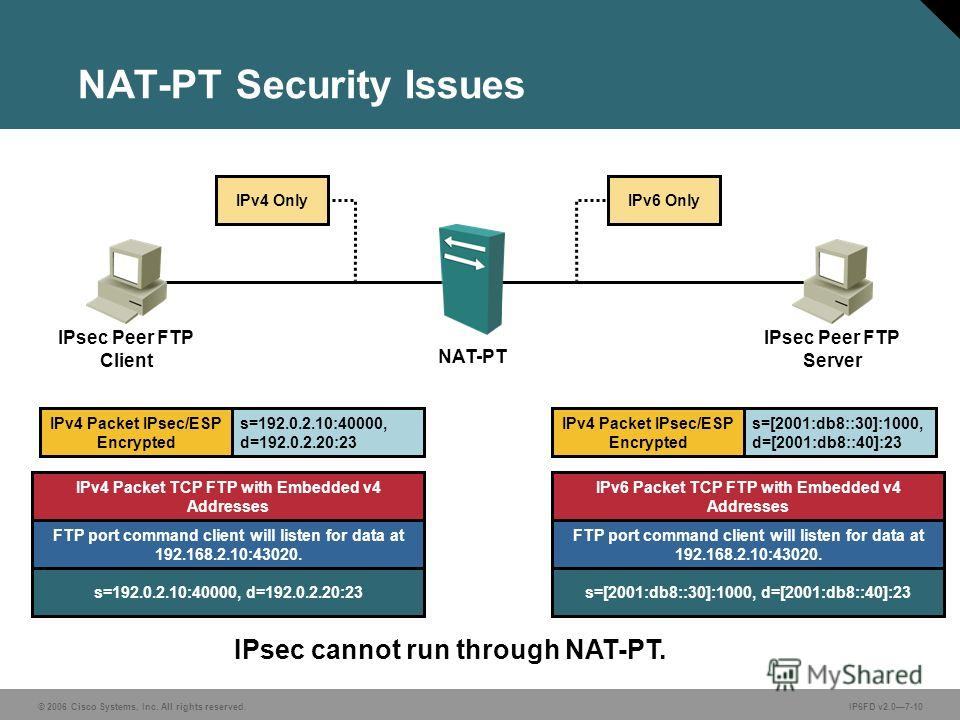 © 2006 Cisco Systems, Inc. All rights reserved.IP6FD v2.07-10 IPsec cannot run through NAT-PT. NAT-PT Security Issues IPv6 OnlyIPv4 Only NAT-PT IPv4 Packet IPsec/ESP Encrypted s=192.0.2.10:40000, d=192.0.2.20:23 IPv4 Packet TCP FTP with Embedded v4 A