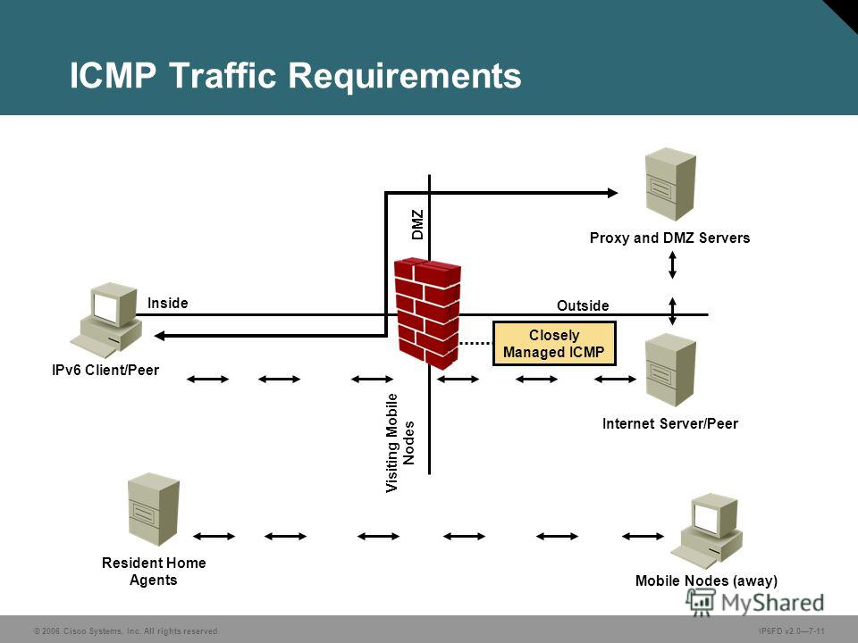 © 2006 Cisco Systems, Inc. All rights reserved.IP6FD v2.07-11 ICMP Traffic Requirements Visiting Mobile Nodes Inside DMZ Outside Closely Managed ICMP IPv6 Client/Peer Resident Home Agents Mobile Nodes (away) Internet Server/Peer Proxy and DMZ Servers
