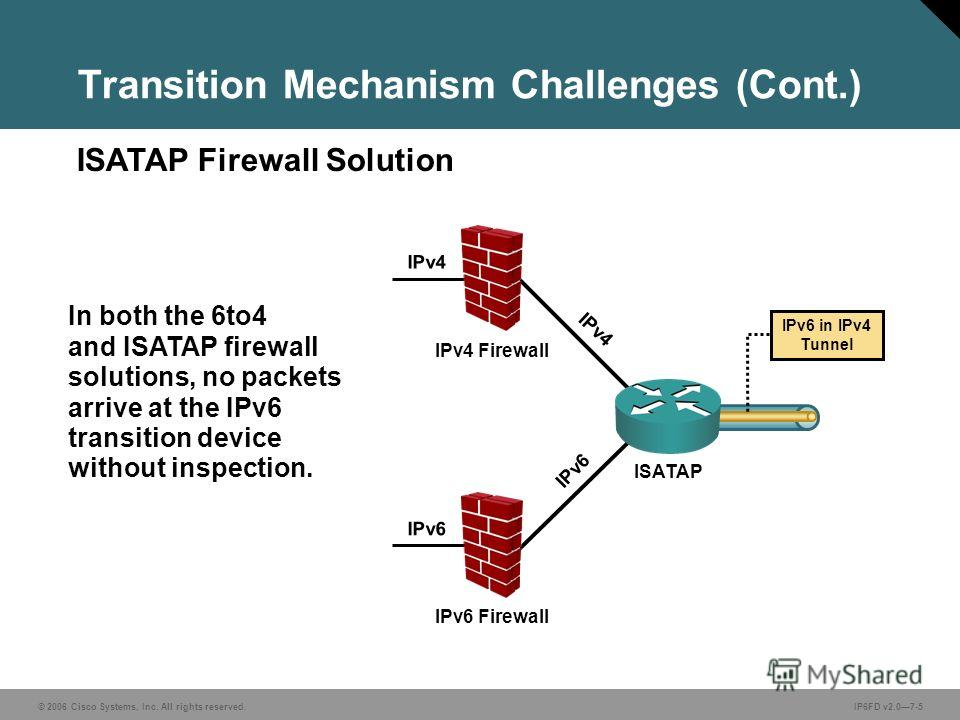 © 2006 Cisco Systems, Inc. All rights reserved.IP6FD v2.07-5 In both the 6to4 and ISATAP firewall solutions, no packets arrive at the IPv6 transition device without inspection. ISATAP Firewall Solution Transition Mechanism Challenges (Cont.) IPv6 ISA