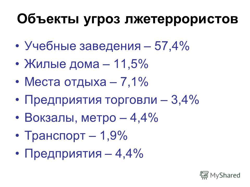 Объекты угроз лжетеррористов Учебные заведения – 57,4% Жилые дома – 11,5% Места отдыха – 7,1% Предприятия торговли – 3,4% Вокзалы, метро – 4,4% Транспорт – 1,9% Предприятия – 4,4%