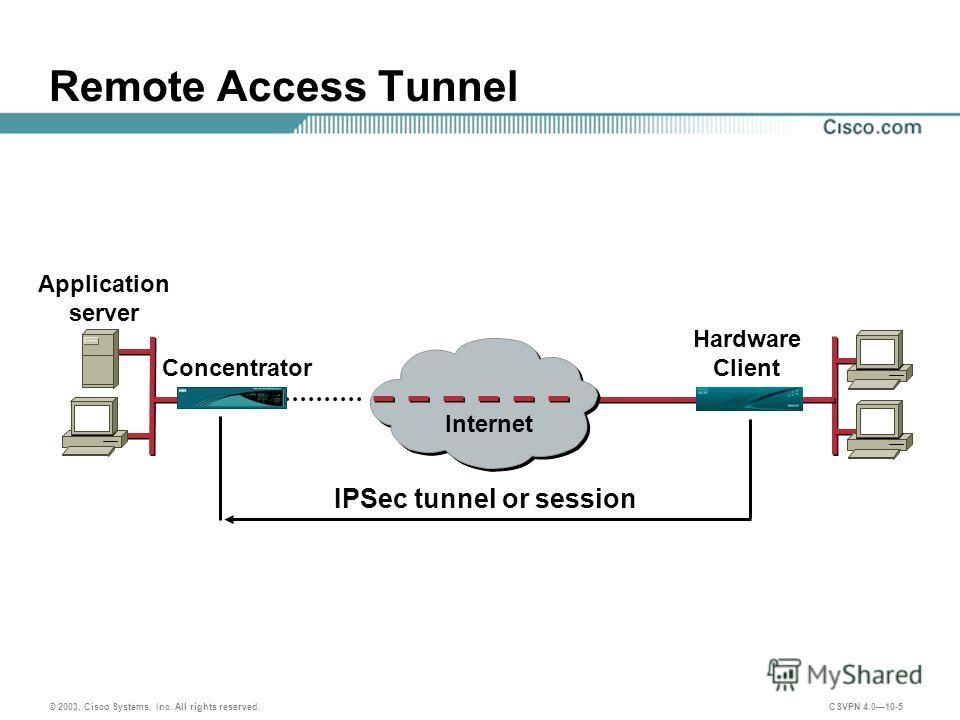 © 2003, Cisco Systems, Inc. All rights reserved. CSVPN 4.010-5 Remote Access Tunnel IPSec tunnel or session Hardware Client Internet Application server Concentrator