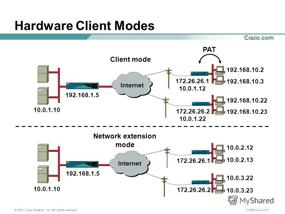 © 2003, Cisco Systems, Inc. All rights reserved. CSVPN 4.010-6 Hardware Client Modes 10.0.1.10 172.26.26.2 10.0.1.22 192.168.10.22 192.168.10.23 192.168.10.3 192.168.10.2 172.26.26.1 10.0.1.12 PAT Client mode 172.26.26.2 10.0.3.22 10.0.3.23 10.0.2.13