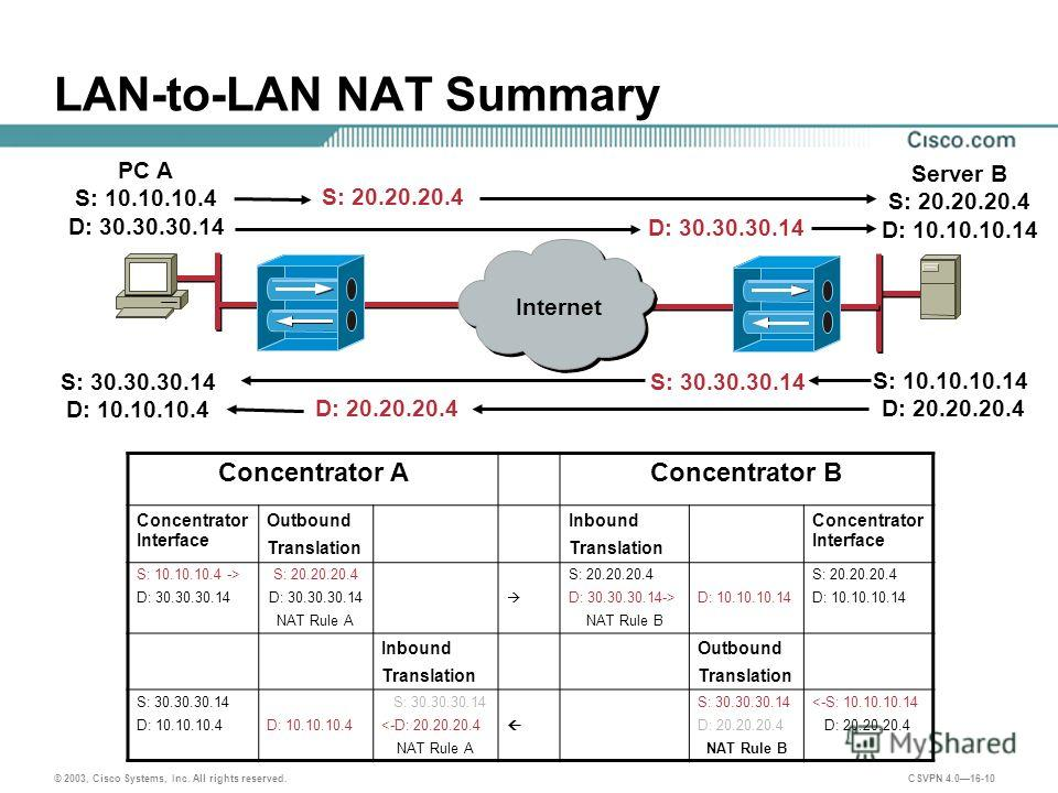 © 2003, Cisco Systems, Inc. All rights reserved. CSVPN 4.016-10 LAN-to-LAN NAT Summary Internet PC A S: 10.10.10.4 D: 30.30.30.14 Server B S: 20.20.20.4 D: 10.10.10.14 S: 20.20.20.4 S: 30.30.30.14 Concentrator AConcentrator B Concentrator Interface O
