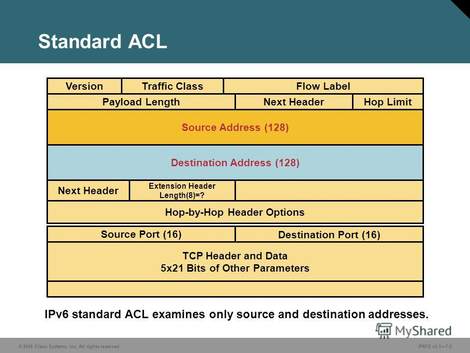 © 2006 Cisco Systems, Inc. All rights reserved.IP6FD v2.07-2 IPv6 standard ACL examines only source and destination addresses. Standard ACL VersionTraffic ClassFlow Label Payload LengthNext HeaderHop Limit Source Address (128) Destination Address (12