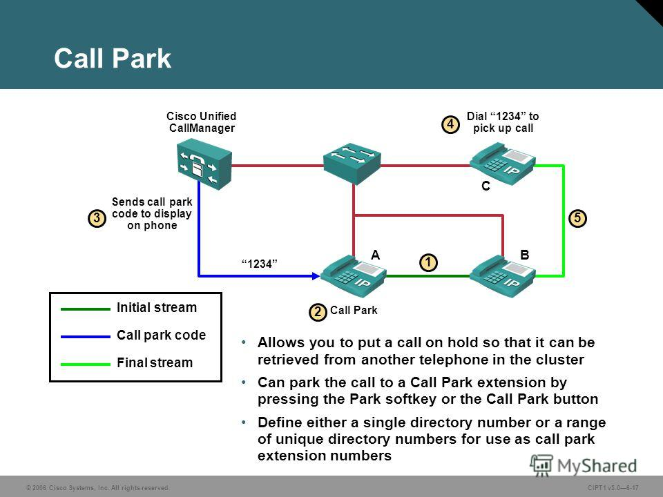 © 2006 Cisco Systems, Inc. All rights reserved. CIPT1 v5.06-17 Call Park Allows you to put a call on hold so that it can be retrieved from another telephone in the cluster Can park the call to a Call Park extension by pressing the Park softkey or the